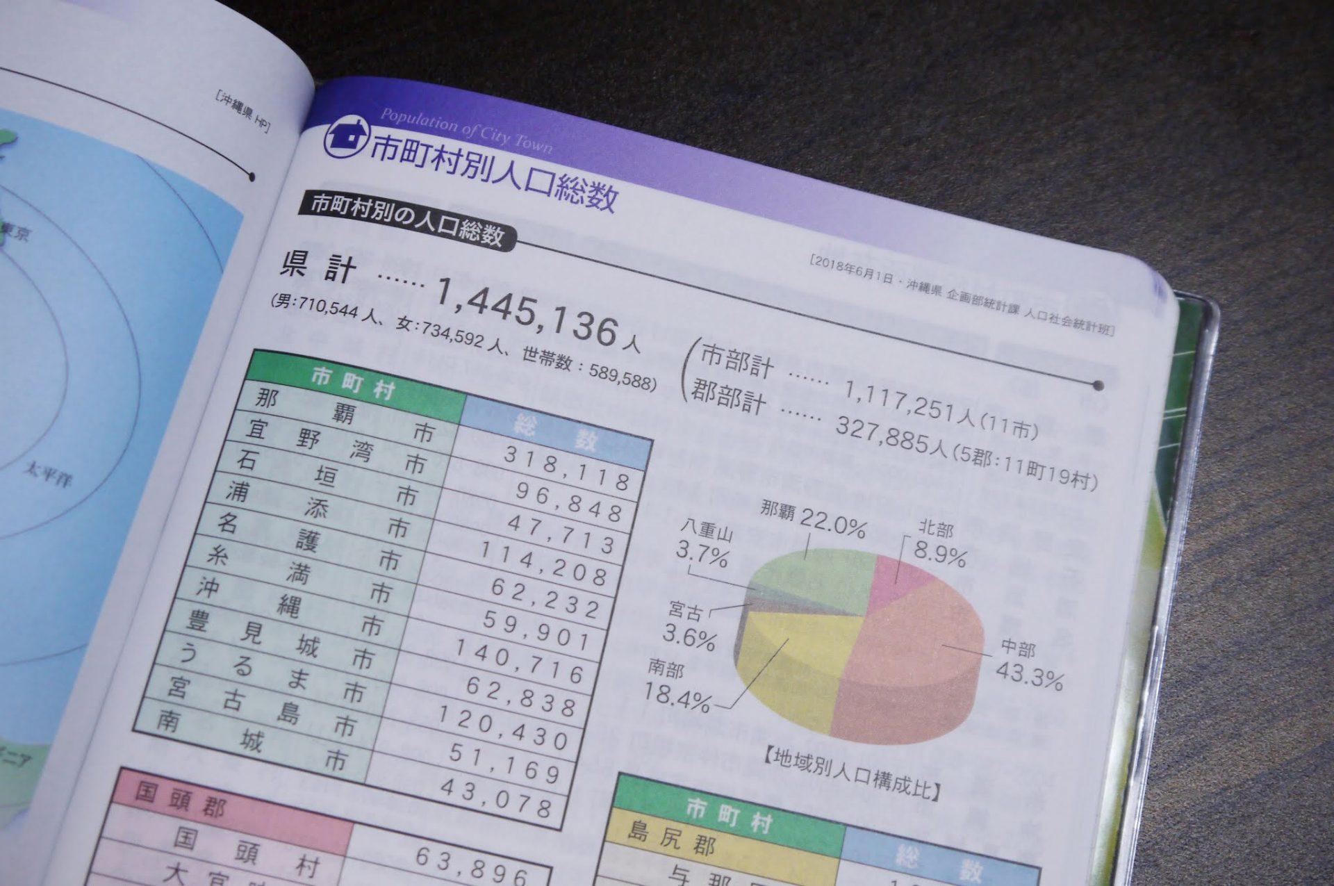 その8. 沖縄県の総人口が分かる!県や市町村が発表するデータを掲載