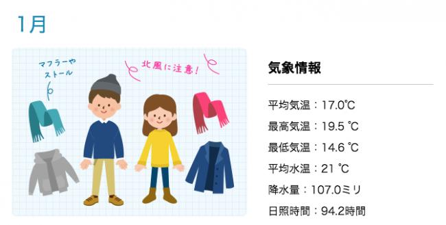 1月の沖縄の服装と気候