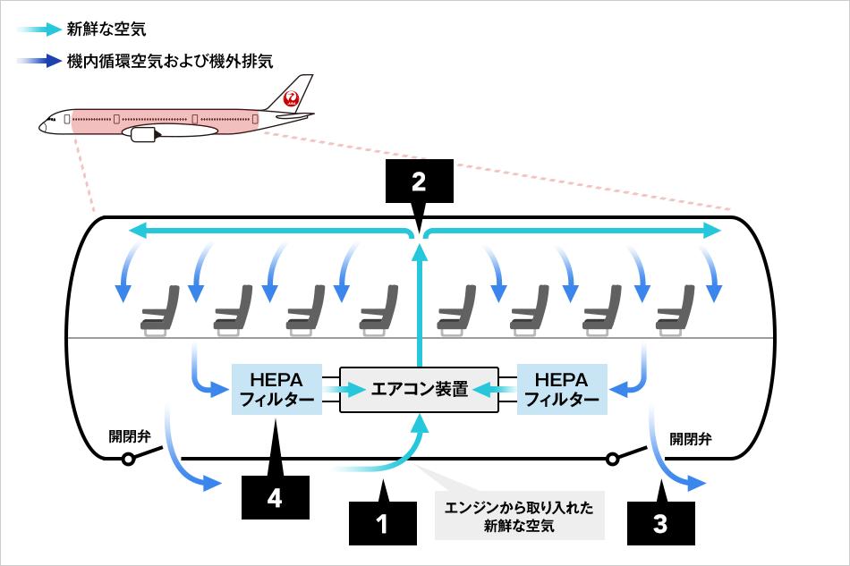 機内の空気循環について